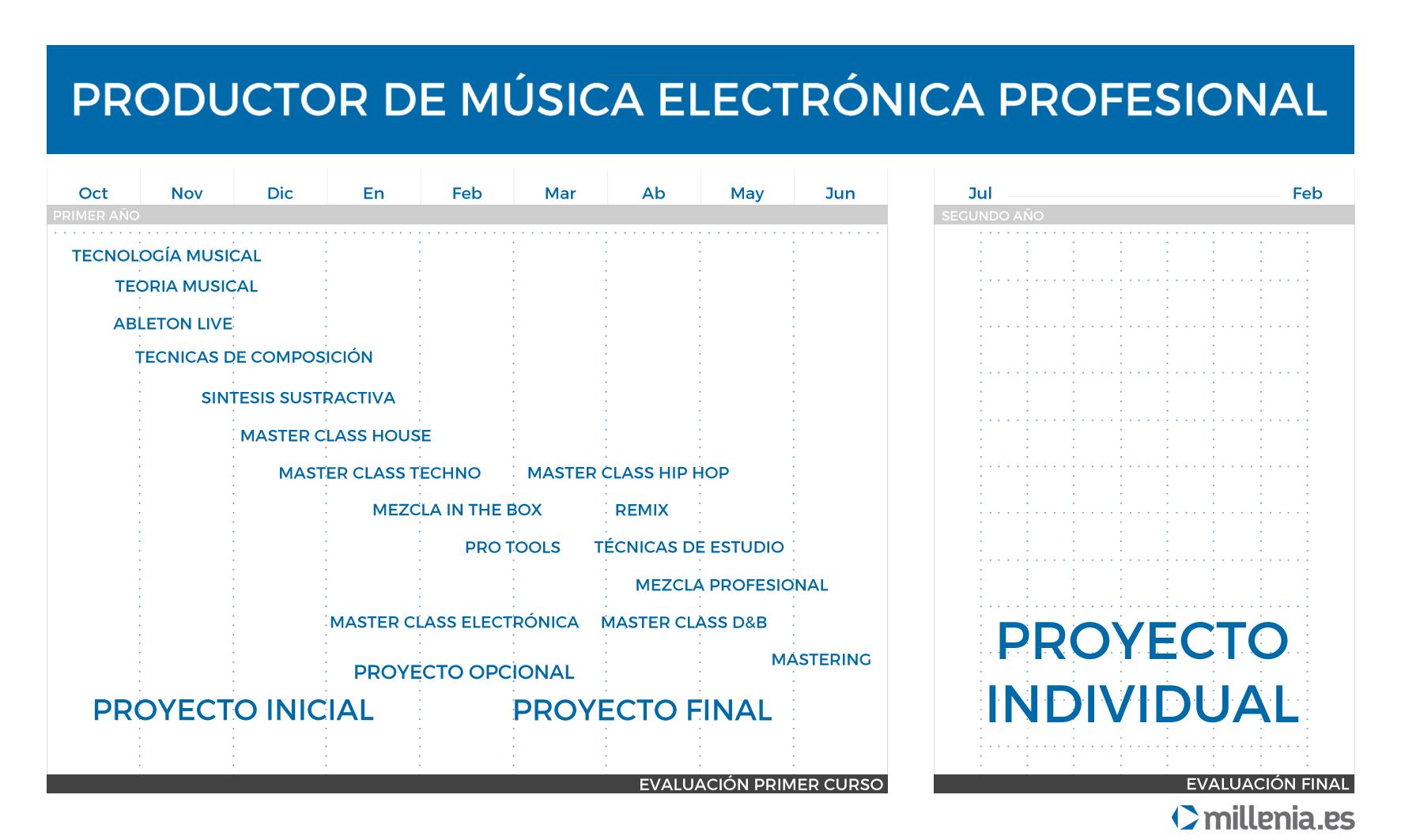 Curso Productor de Música Electrónica Profesional